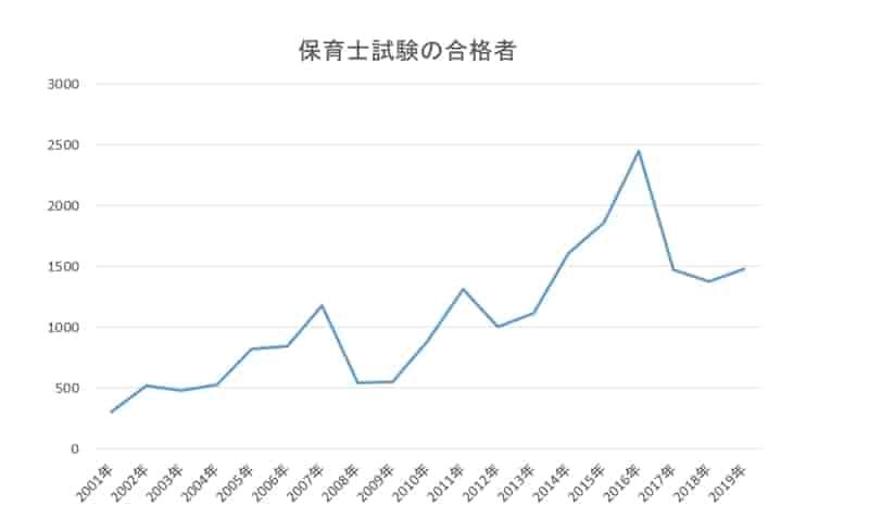 保育士試験合格者 グラフ2001年~2019年
