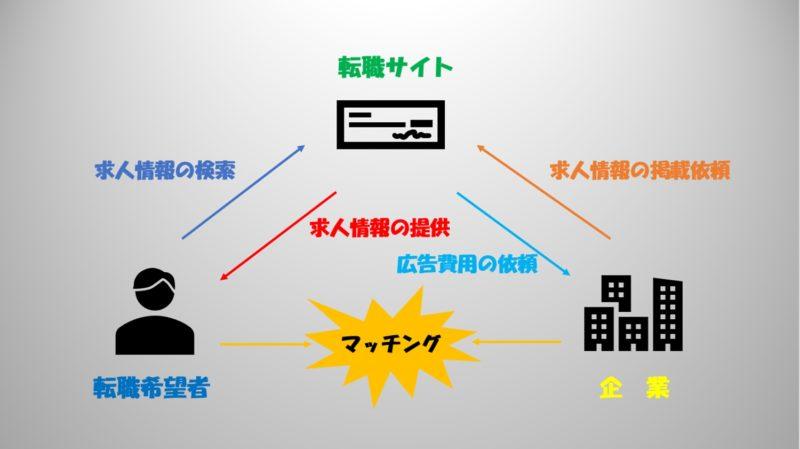 転職サイト 仕組み 図解