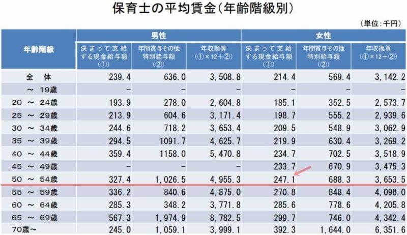 保育士の平均賃金(50~54歳)
